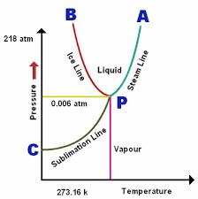 phase change phase change diagram sublimation physics