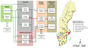 sustainability free full text energy system models as a means