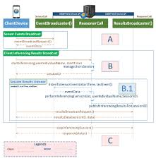 towards a service oriented architecture for a mobile assistive