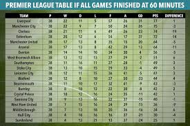 Premier League Table How The 2016 17 Premier League Table Would Looked Had