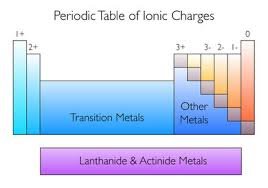 Ions Periodic Table Ionic Formulas