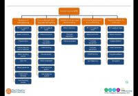 project management network diagram template free and work