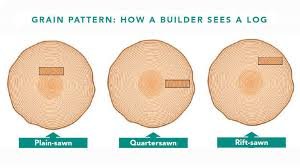 is quarter sawn wood more expensive quartersawn wood and rift sawn wood explained