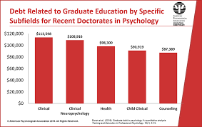 Counseling Psychology Research Articles Frequently Asked Questions About Graduate