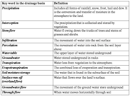Define Water Table As Hydrology Mrs Conrad U0027s Kis I Alevel Geography Support