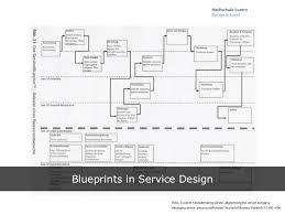 blue print designer blueprint developing a tool for service design