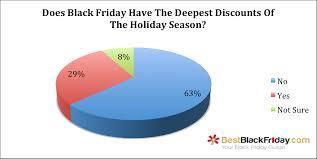 black friday 2013 target spending black friday 2015 and holiday shopping survey bestblackfriday