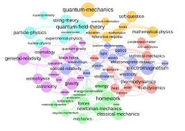 Map Formula Map Of 64 Tags From Physics Se Physics Meta Stack Exchange