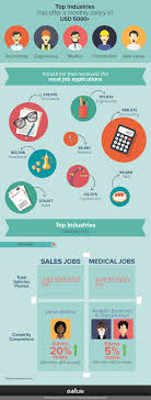 planning engineer jobs in dubai dubizzle ae sales medical job vacancies top dubizzle list in 2014 jobs gcc