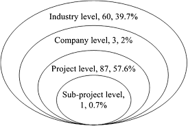 overview and analysis of ontology studies supporting development