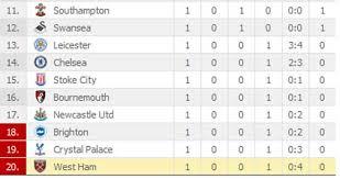 Prime League Table The Standard Kenya Epl Table 2017 18 The Latest Premier League