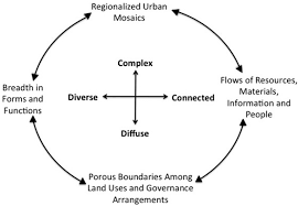 sustainability free full text the new global urban realm
