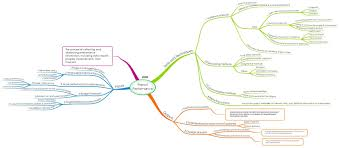 mind map of pmp exam controlling process group process