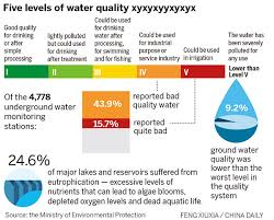 plan set to curtail water pollution 1 chinadaily com cn