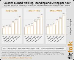 how many calories do you burn standing at your desk how do calories burned standing vs sitting compare