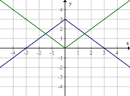 function graphs combined transformations ck 12 foundation