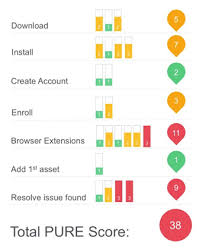 measuringu practical usability rating by experts pure