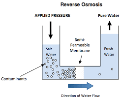 what is the difference between osmosis and reverse osmosis socratic