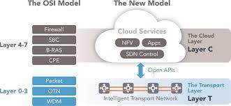 Home Lab Network Design Fiber Optic Network Design For Dwdm Roadm U0026 Enterprise Networks