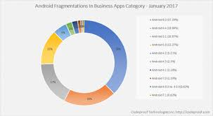 android os releases should i use ios or android as business phone alberto carrozzo
