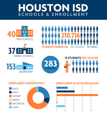 houston independent district facts infographic frogtutoring
