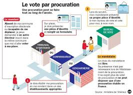tenir un bureau de vote vote par procuration en 3 jpg