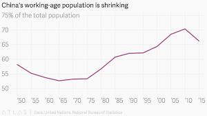 china statistics bureau china s working age population is shrinking