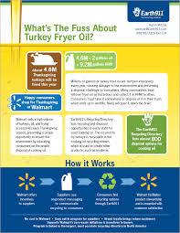 walmart thanksgiving turkey earth911 turkey fryer oil information sheet alana sabin