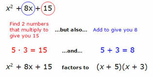 how to factor polynomials easily