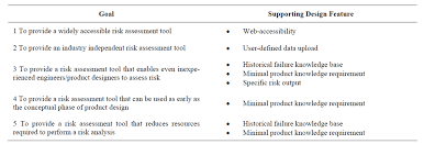 identifying risk at the conceptual product design phase a web