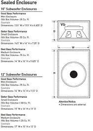 Bass Speaker Cabinet Design Plans Dual Subwoofer Box Enclosure Design Diy How To Building Subwoofer
