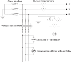 loss of field or excitation protection of alternator or generator