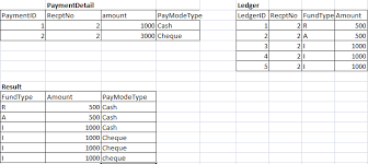 sql difference between two tables sql server compare two tables amount with respect to priortization