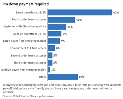 bank transfer most favored payment method among china exporters