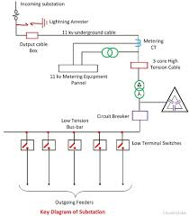what is electrical substation definition single line diagram