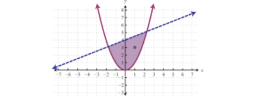 Solve And Graph The Inequalities Worksheet Solving Systems Of Inequalities With Two Variables