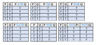 Truth Table Definition What Is Boolean Logic Definition Diagram U0026 Examples Study Com