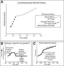 low temperature thermal history and landscape development of the