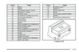 solved 2004 envoy fuse box diagram fixya