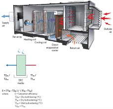 making the case for evaporative cooling u2013 cibse journal