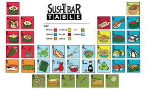 Periodic Table Of Mixology Cocktails And Sushi With The Angry Squirrel Angry Squirrel Studio