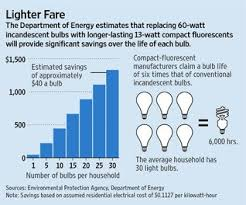Led Light Bulb Cost Savings by Led Lights Ledinsider Discussion On Energy Efficient Lighting And