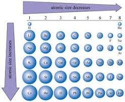 Where Are The Metals Located On The Periodic Table Where Are The Elements With The Largest Atoms Located On A