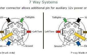 wiring diagram for 7 pin towing plug wiring diagram and