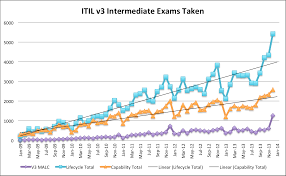 itil u2013 the theory and practice of it service management