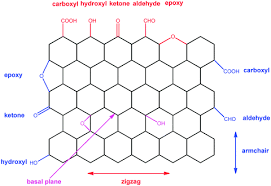 Armchair Zigzag Identifying The Trend Of Reactivity For Sp 2 Materials An