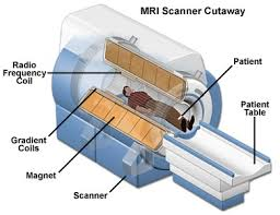 where does the sound come from in an mri machine magnetic