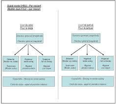 magistrat du si e et du parquet la décentralisation et l autonomie de gestion pour l organisation