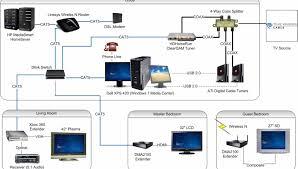 Home Network Design 100 Home Network Design Diagram Home Network Design Jumply