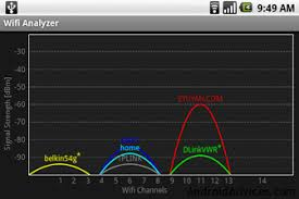 wifi analyzer android how to turn your android phone into wi fi analyzer android advices